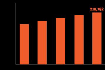 インターネットを通じた出版物販売額の推移